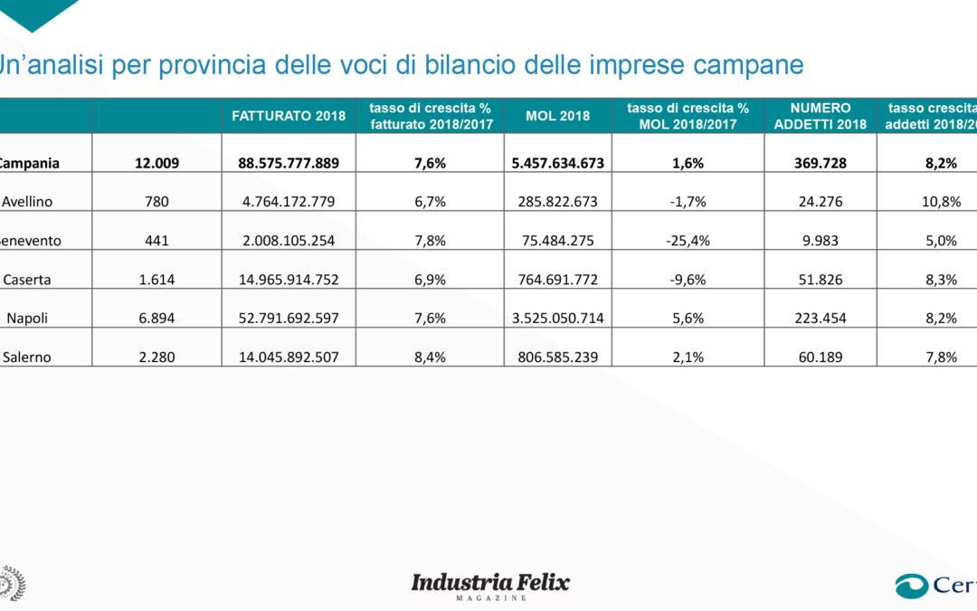 Campania, aumentano del 7,6% i ricavi delle società sopra il milione di euro in fase pre Covid-19