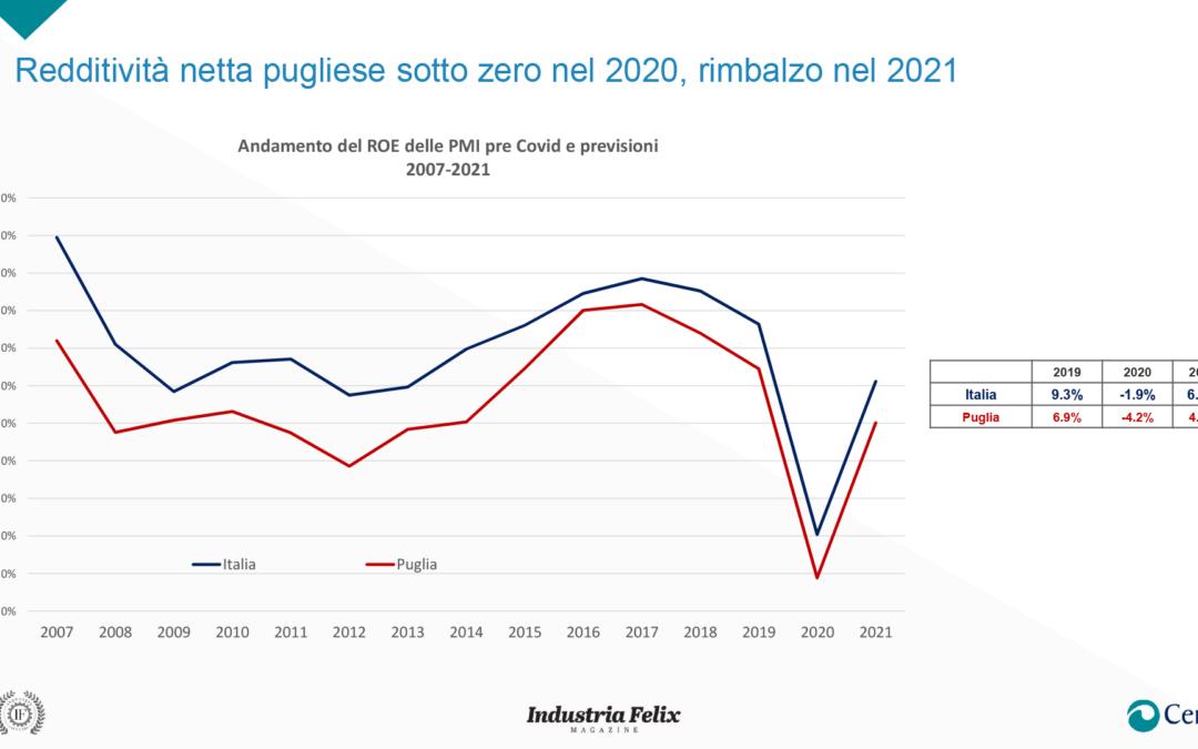 Rapporto Pmi Puglia: Redditività netta a -4,2% nel 2020, rimbalzo a +4% nel 2021